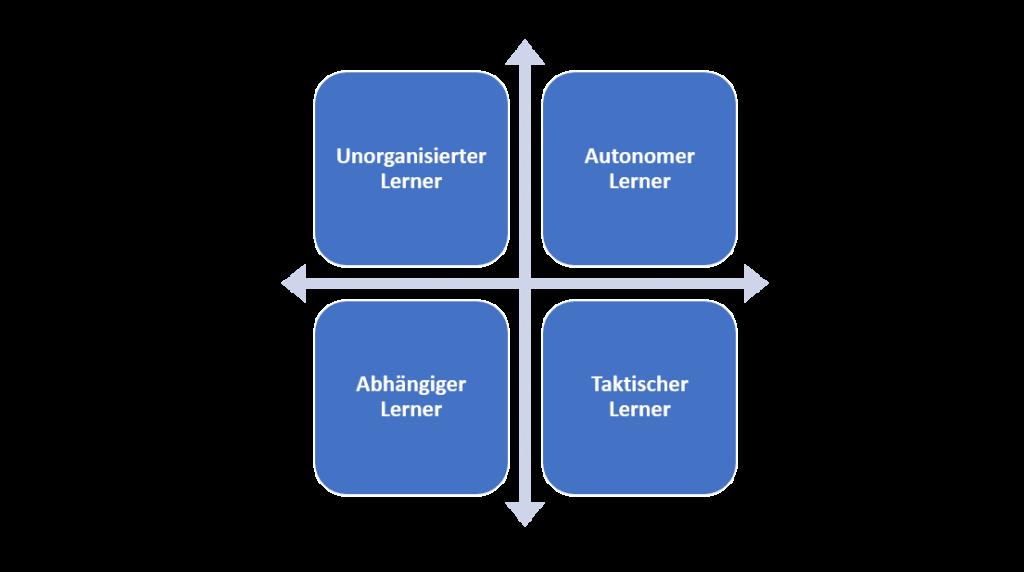Selbstlernen: Die vier Lerntypen für die Dimensionen Motivation und Selbstmanagement